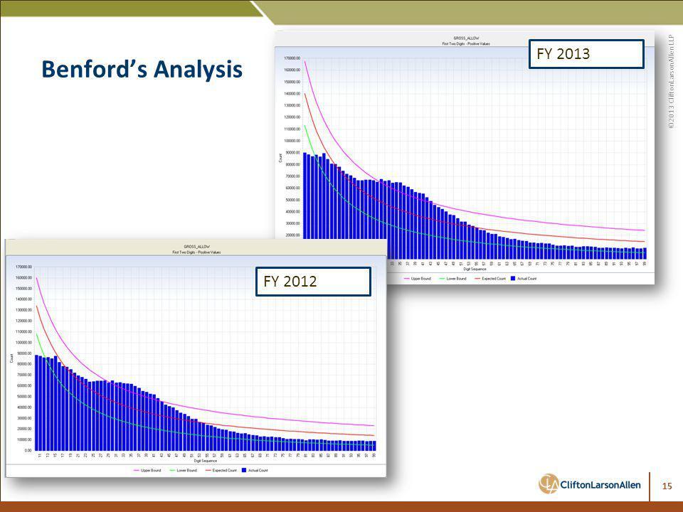 ©2013 CliftonLarsonAllen LLP FY 2013 FY 2012 Benfords Analysis 15