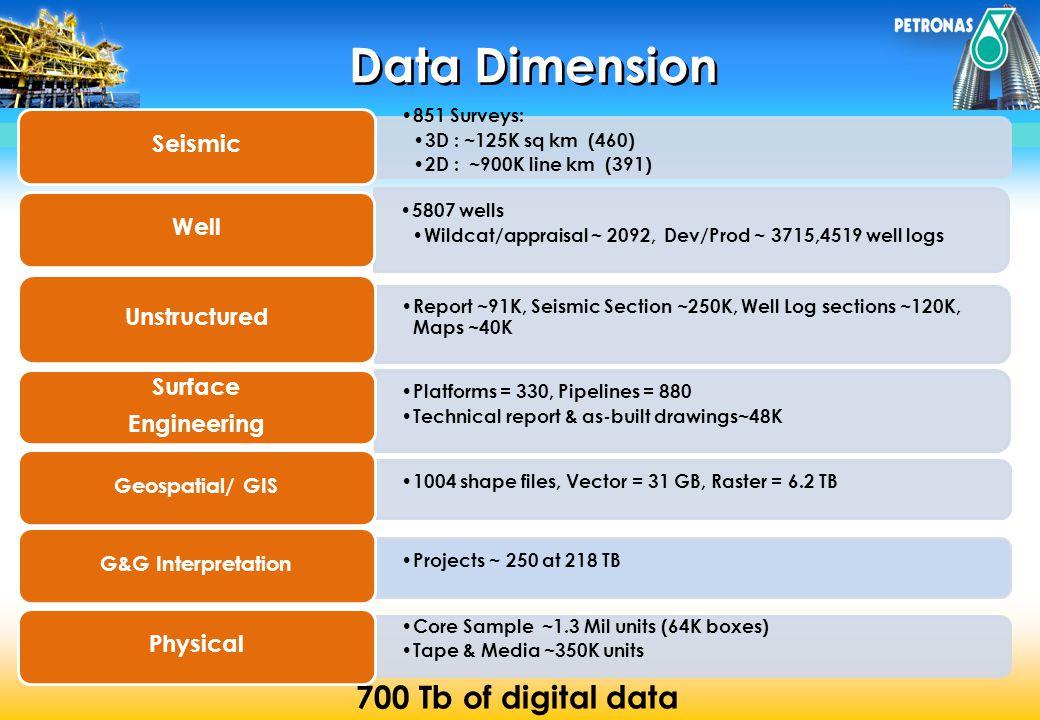 Data Dimension 700 Tb of digital data 851 Surveys: 3D : ~125K sq km (460) 2D : ~900K line km (391) Seismic 5807 wells Wildcat/appraisal ~ 2092, Dev/Pr