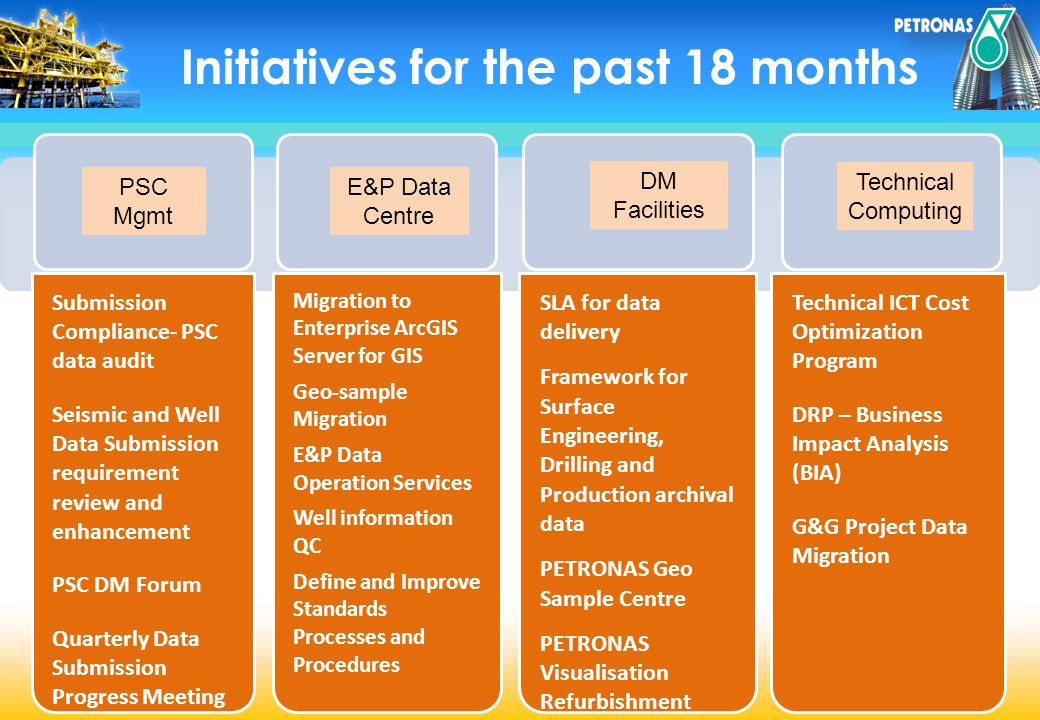 Initiatives for the past 18 months Submission Compliance- PSC data audit Seismic and Well Data Submission requirement review and enhancement PSC DM Fo