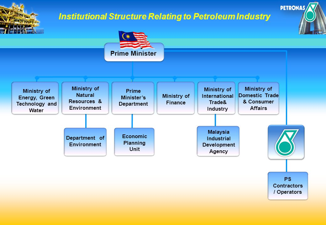 Institutional Structure Relating to Petroleum Industry Ministry of Natural Resources & Environment Ministry of Energy, Green Technology and Water Prim