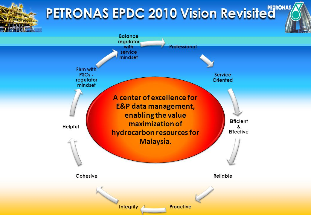 PETRONAS EPDC Roles Roles Regulating domestic E&P petro-technical data - physical and digital Roles Provide centralized E&P petro-technical data management infrastructure for: Domestic PSC s and PMU PCSB International Operation Roles Support PMU business functions with data/business alignment Promotion of open blocks Exploration to Production activities Strategic planning & national resource management