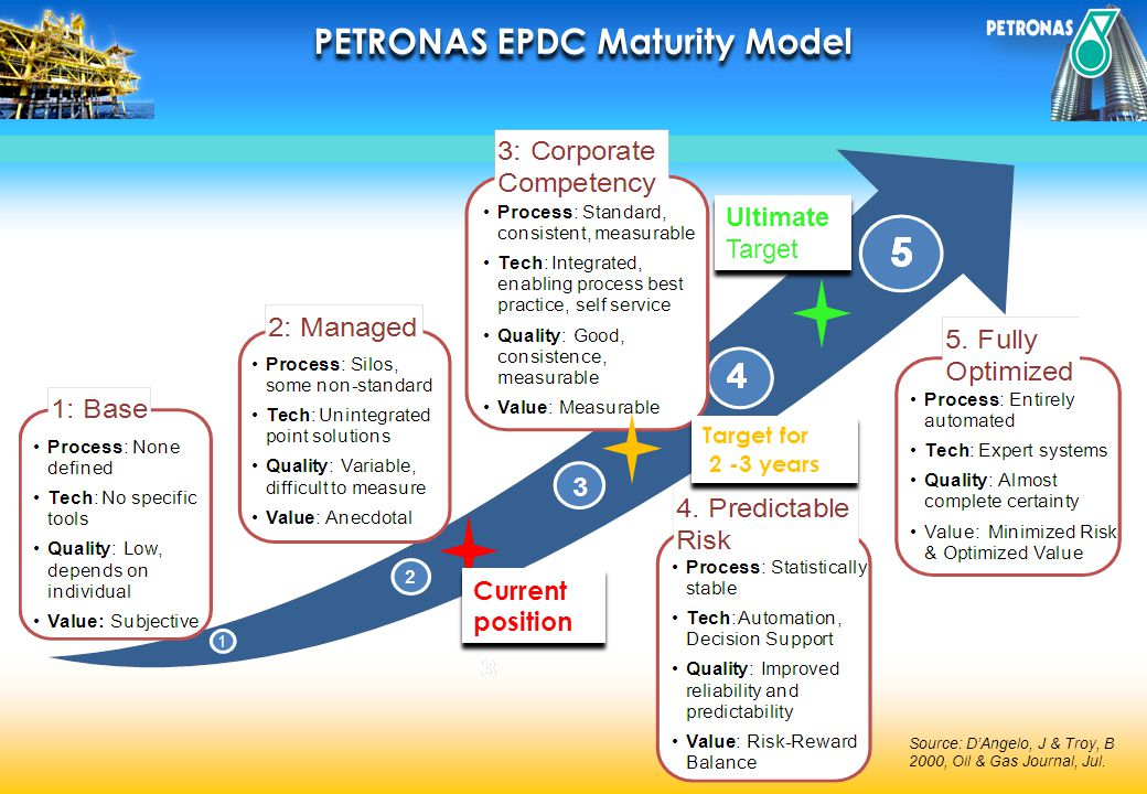 Source: DAngelo, J & Troy, B 2000, Oil & Gas Journal, Jul. Current position Target for 2 -3 years Ultimate Target PETRONAS EPDC Maturity Model