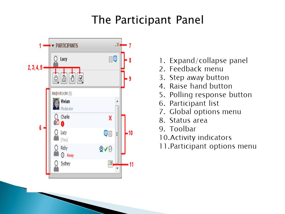 The Participant Panel 1.Expand/collapse panel 2.Feedback menu 3.Step away button 4.Raise hand button 5.Polling response button 6.Participant list 7.Gl