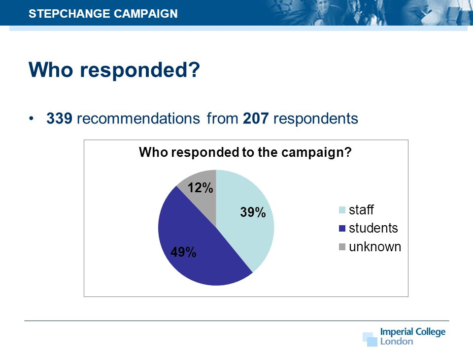 Who responded 339 recommendations from 207 respondents STEPCHANGE CAMPAIGN