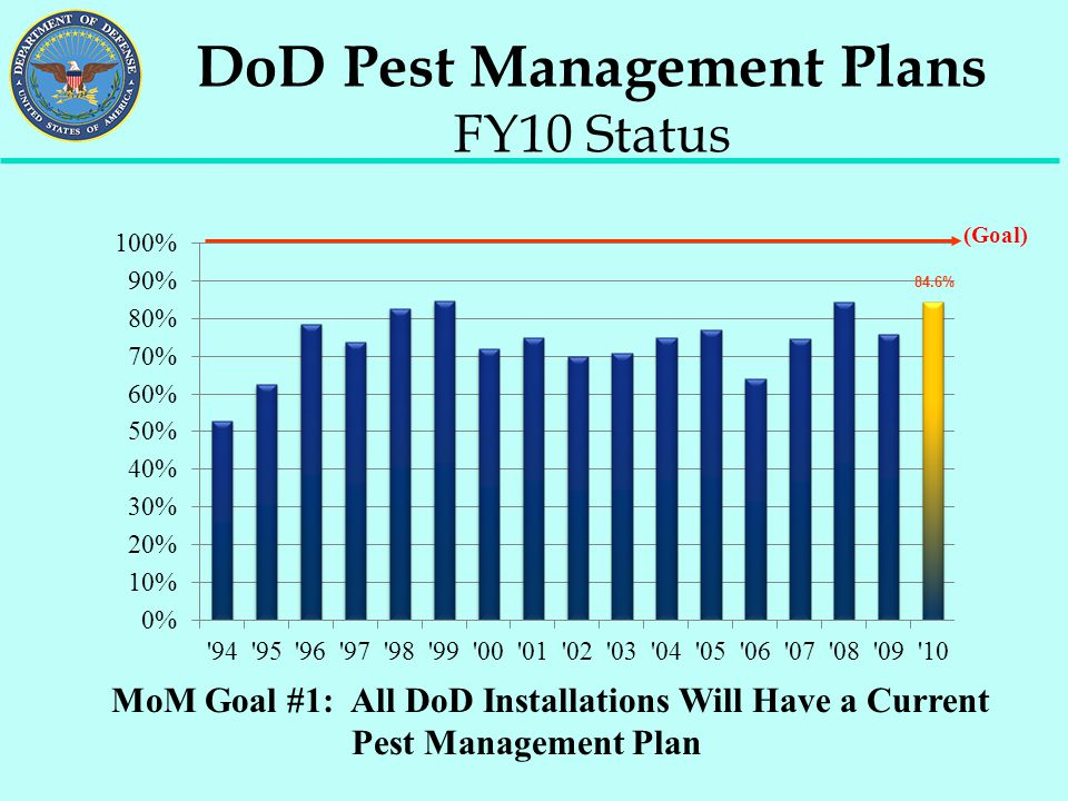 DoD Pest Management Plans FY10 Status MoM Goal #1: All DoD Installations Will Have a Current Pest Management Plan (Goal) 84.6%