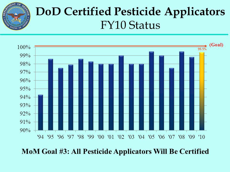 MoM Goal #3: All Pesticide Applicators Will Be Certified DoD Certified Pesticide Applicators FY10 Status 99.5% (Goal)