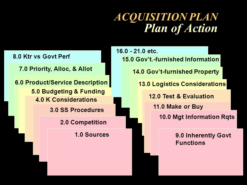 ACQUISITION PLAN Plan of Action 2.0 Competition 3.0 SS Procedures 4.0 K Considerations 5.0 Budgeting & Funding 6.0 Product/Service Description 7.0 Priority, Alloc, & Allot 8.0 Ktr vs Govt Perf 1.0 Sources 12.0 Test & Evaluation 9.0 Inherently Govt Functions 10.0 Mgt Information Rqts 11.0 Make or Buy 13.0 Logistics Considerations 14.0 Govt-furnished Property 15.0 Govt.-furnished Information 16.0 - 21.0 etc.