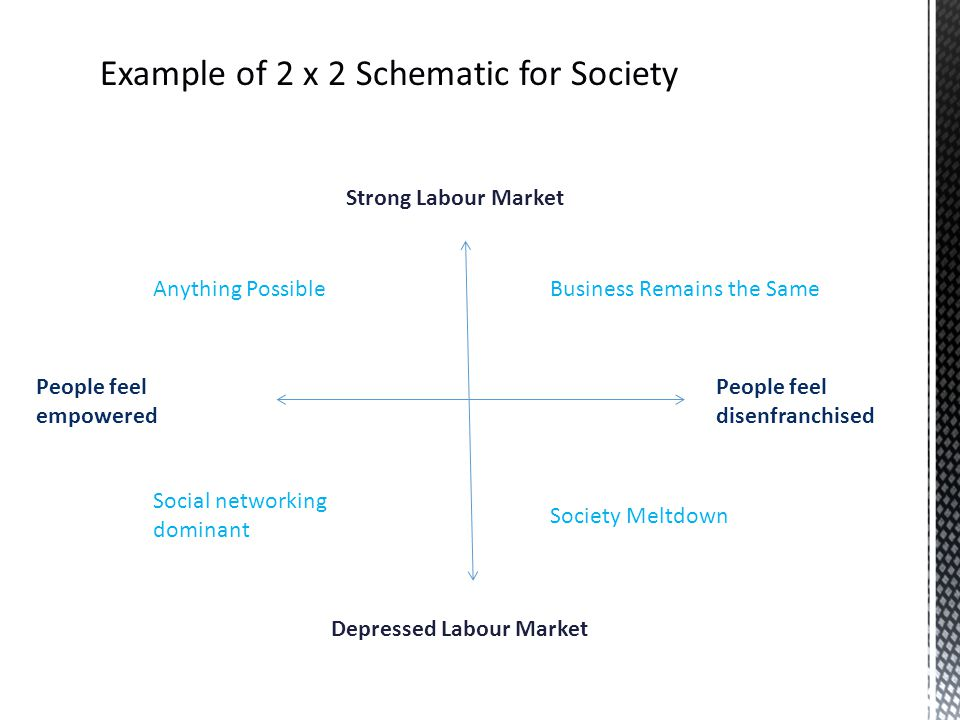 Strong Labour Market Depressed Labour Market People feel disenfranchised People feel empowered Business Remains the Same Society Meltdown Anything Possible Social networking dominant Example of 2 x 2 Schematic for Society