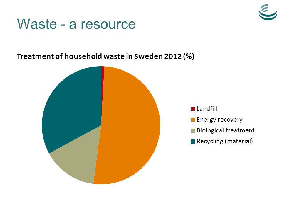 Waste - a resource
