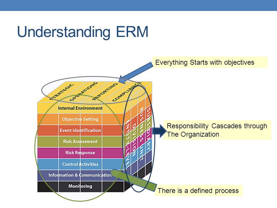 Understanding ERM Everything Starts with objectives There is a defined process Responsibility Cascades through The Organization