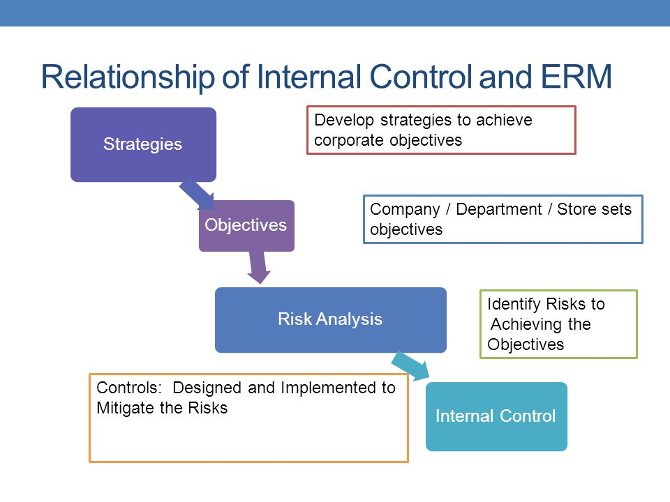 Relationship of Internal Control and ERM Objectives Strategies Risk Analysis Internal Control Company / Department / Store sets objectives Develop str