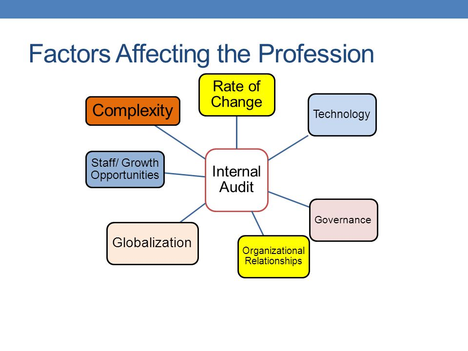 Factors Affecting the Profession Internal Audit Rate of Change Technology Governance Organizational Relationships Globalization Staff/ Growth Opportun