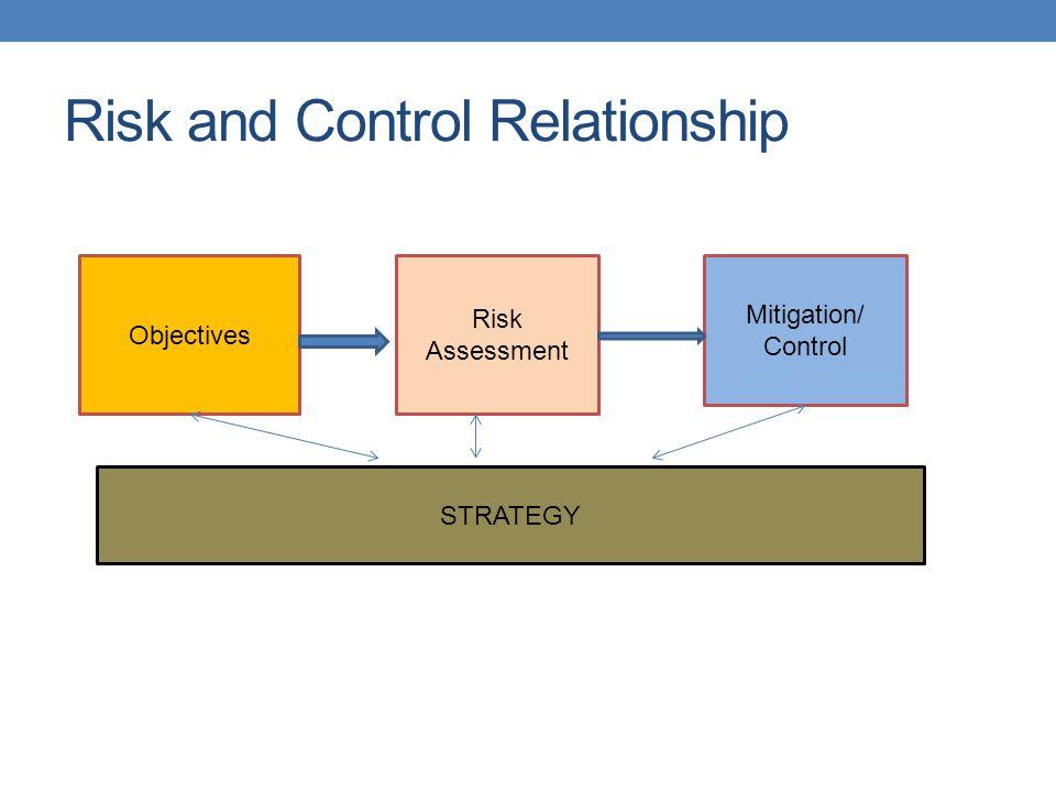 Establishing Authorities and Responsibilities.Management Must: 3.