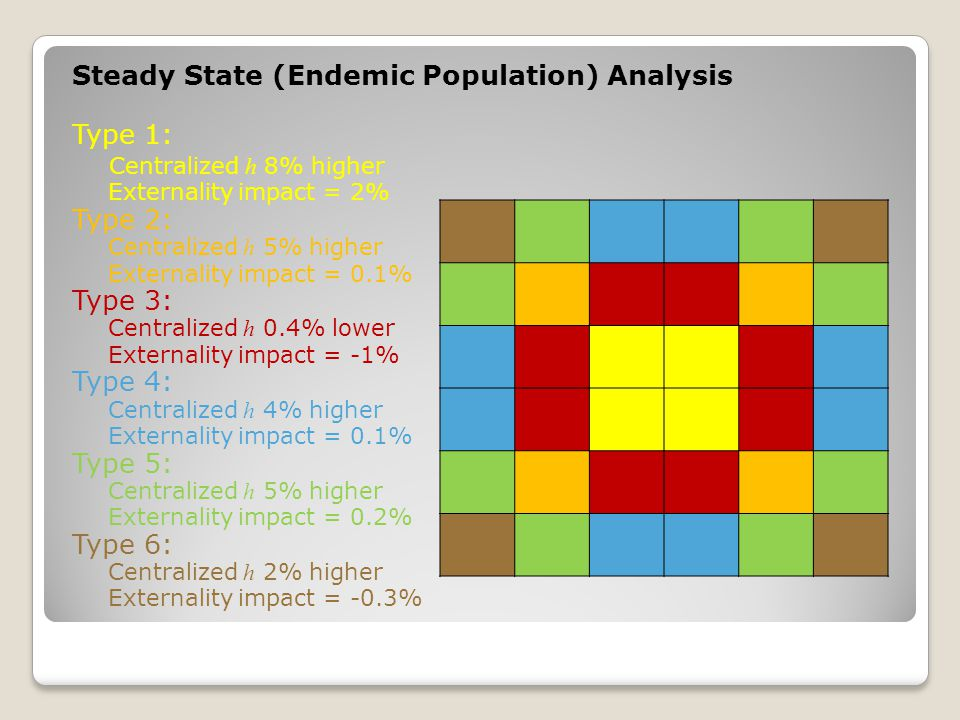 Steady State (Endemic Population) Analysis Type 1: Centralized h 8% higher Externality impact = 2% Type 2: Centralized h 5% higher Externality impact = 0.1% Type 3: Centralized h 0.4% lower Externality impact = -1% Type 4: Centralized h 4% higher Externality impact = 0.1% Type 5: Centralized h 5% higher Externality impact = 0.2% Type 6: Centralized h 2% higher Externality impact = -0.3%