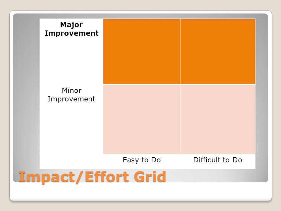 Impact/Effort Grid Major Improvement Minor Improvement Easy to DoDifficult to Do