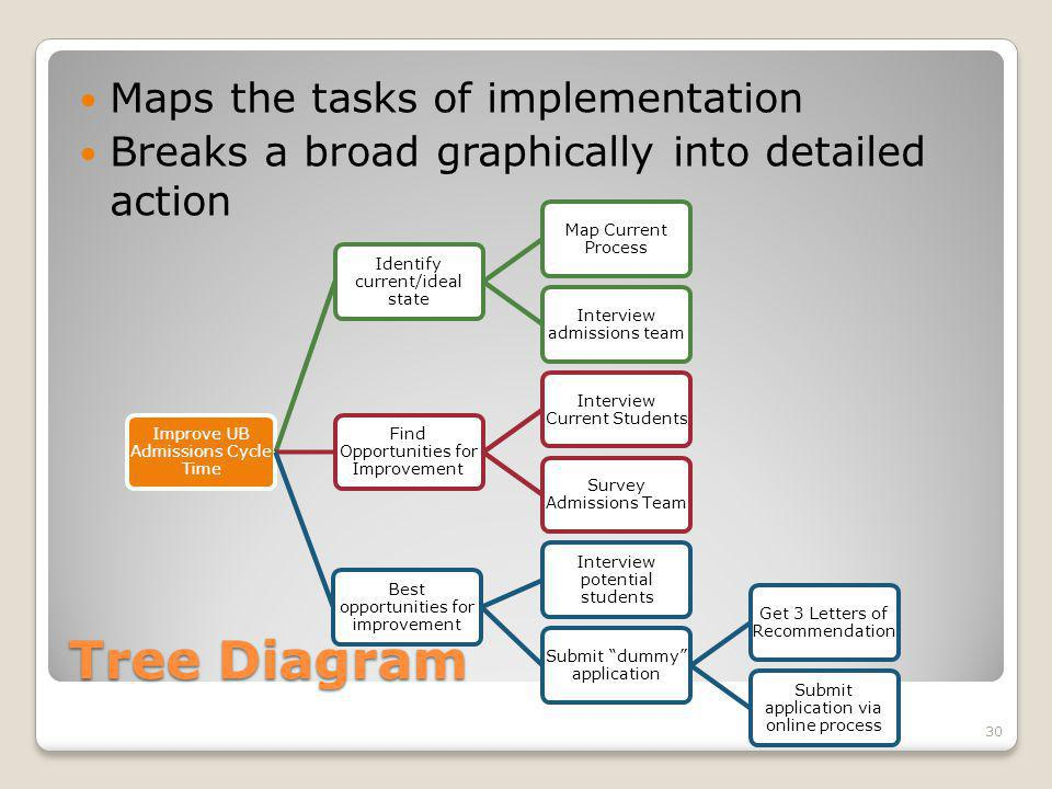 Tree Diagram Maps the tasks of implementation Breaks a broad graphically into detailed action Improve UB Admissions Cycle Time Identify current/ideal state Map Current Process Interview admissions team Find Opportunities for Improvement Interview Current Students Survey Admissions Team Best opportunities for improvement Interview potential students Submit dummy application Get 3 Letters of Recommendation Submit application via online process 30