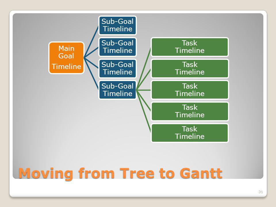 Moving from Tree to Gantt Main Goal Timeline Sub-Goal Timeline Task Timeline 31