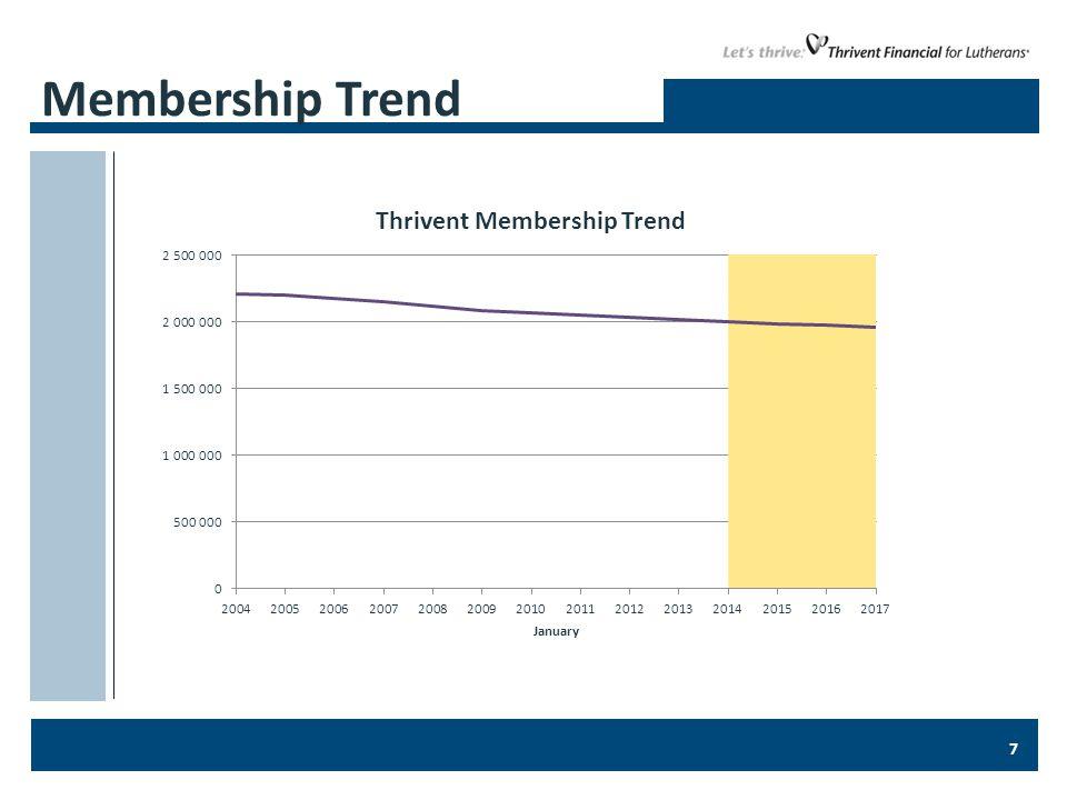 7 Membership Trend