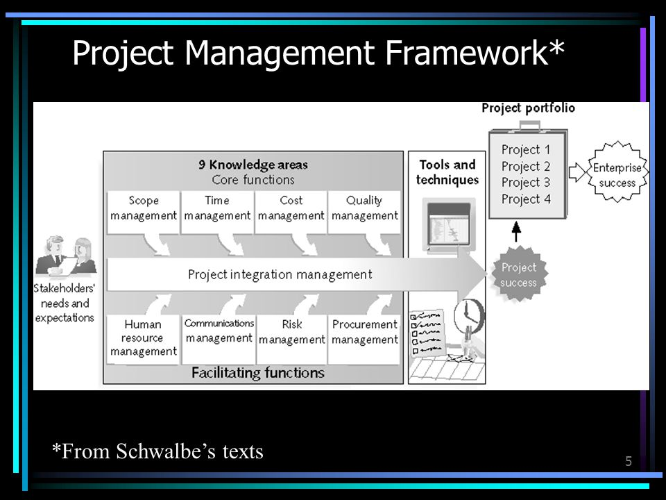 Project Management Framework* 5 *From Schwalbes texts