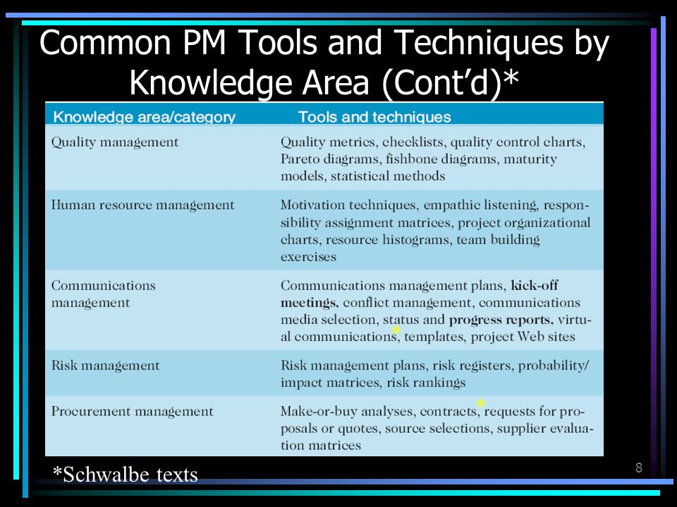 Common PM Tools and Techniques by Knowledge Area (Contd)* 8 *Schwalbe texts * *