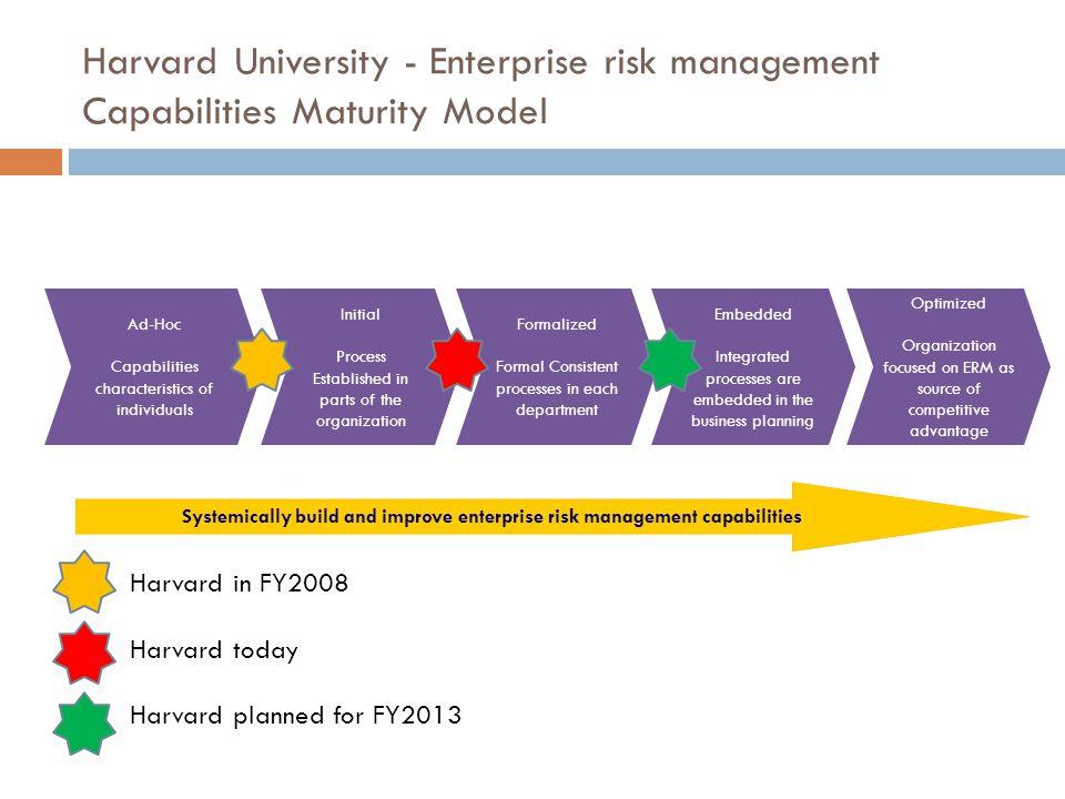 Harvard University - Enterprise risk management Capabilities Maturity Model Ad-Hoc Capabilities characteristics of individuals Initial Process Establi