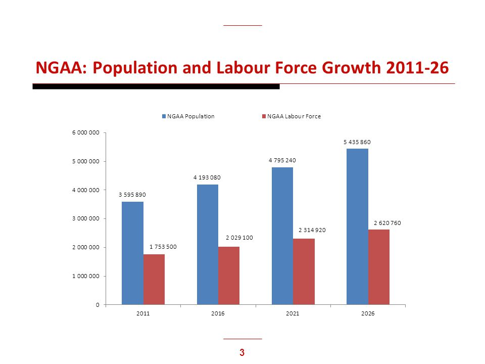 3 NGAA: Population and Labour Force Growth 2011-26