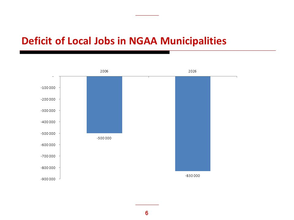 6 Deficit of Local Jobs in NGAA Municipalities