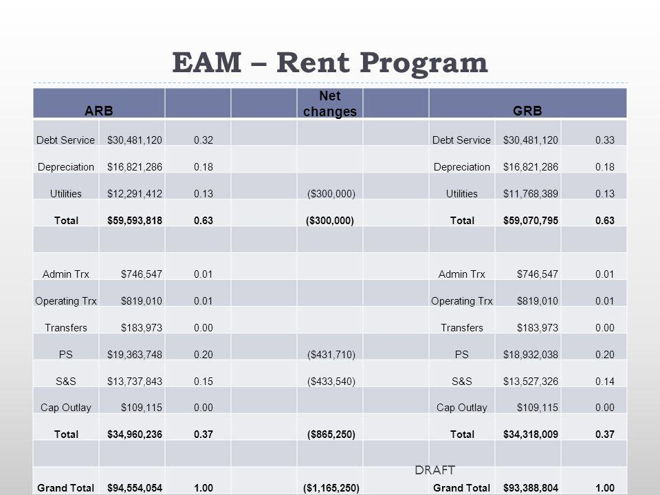 EAM – Rent Program ARB Net changesGRB Debt Service $30,481,120 0.32Debt Service $30,481,120 0.33 Depreciation $16,821,286 0.18Depreciation $16,821,286 0.18 Utilities $12,291,412 0.13 ($300,000)Utilities $11,768,389 0.13 Total $59,593,818 0.63($300,000)Total $59,070,795 0.63 Admin Trx $746,547 0.01Admin Trx $746,547 0.01 Operating Trx $819,010 0.01Operating Trx $819,010 0.01 Transfers $183,973 0.00Transfers $183,973 0.00 PS $19,363,748 0.20 ($431,710)PS $18,932,038 0.20 S&S $13,737,843 0.15 ($433,540)S&S $13,527,326 0.14 Cap Outlay $109,115 0.00Cap Outlay $109,115 0.00 Total $34,960,236 0.37 ($865,250)Total $34,318,009 0.37 Grand Total $94,554,054 1.00 ($1,165,250)Grand Total $93,388,804 1.00 DRAFT