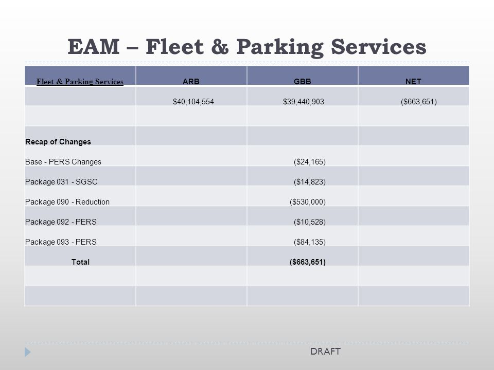 EAM – Fleet & Parking Services Fleet & Parking Services ARBGBBNET $40,104,554 $39,440,903 ($663,651) Recap of Changes Base - PERS Changes ($24,165) Package SGSC ($14,823) Package Reduction ($530,000) Package PERS ($10,528) Package PERS ($84,135) Total ($663,651) DRAFT
