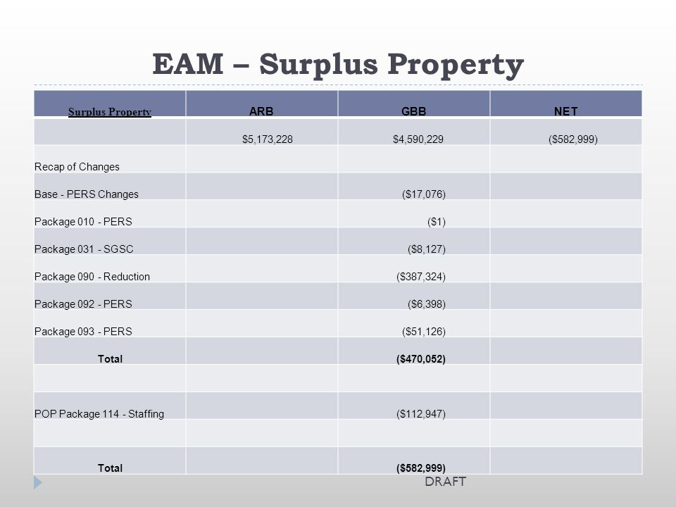 EAM – Surplus Property Surplus Property ARBGBBNET $5,173,228 $4,590,229 ($582,999) Recap of Changes Base - PERS Changes ($17,076) Package 010 - PERS (