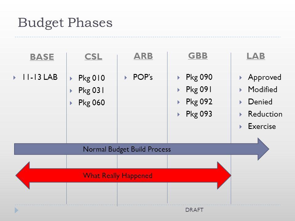 Budget Phases BASE CSL Pkg 010 Pkg 031 Pkg 060 Pkg 090 Pkg 091 Pkg 092 Pkg 093 POPs Approved Modified Denied Reduction Exercise 11-13 LAB ARB GBB LAB Normal Budget Build Process What Really Happened DRAFT