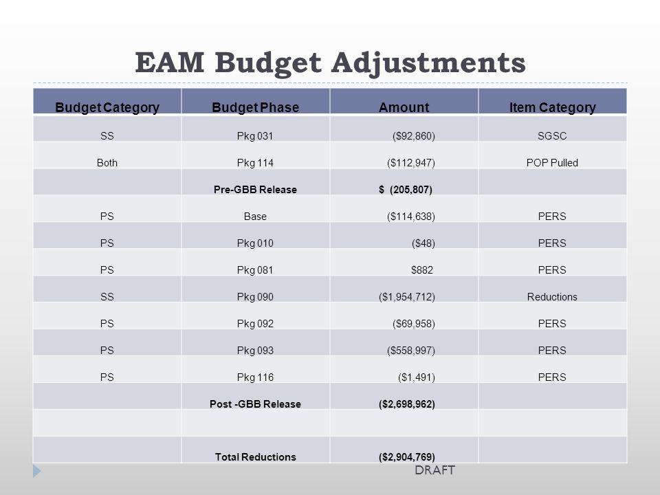 EAM Budget Adjustments Budget CategoryBudget PhaseAmountItem Category SSPkg 031 ($92,860)SGSC BothPkg 114 ($112,947)POP Pulled Pre-GBB Release $ (205,807) PSBase ($114,638)PERS PSPkg 010 ($48)PERS PSPkg 081 $882PERS SSPkg 090 ($1,954,712)Reductions PSPkg 092 ($69,958)PERS PSPkg 093 ($558,997)PERS PSPkg 116 ($1,491)PERS Post -GBB Release ($2,698,962) Total Reductions ($2,904,769) DRAFT