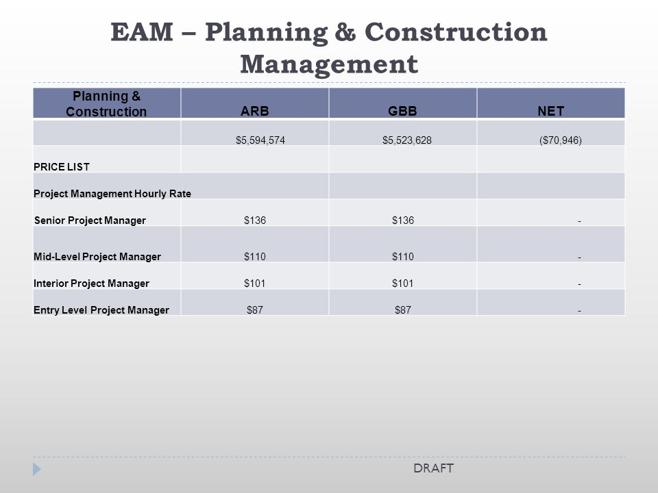 EAM – Planning & Construction Management Total Reductions to Program At GBB – ($70,946) Recommendation – No Change to Rates for this program DRAFT