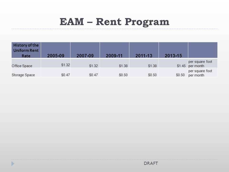 EAM – Rent Program History of the Uniform Rent Rate Office Space $1.32 $1.38 $1.45 per square foot per month Storage Space $0.47 $0.50 per square foot per month DRAFT