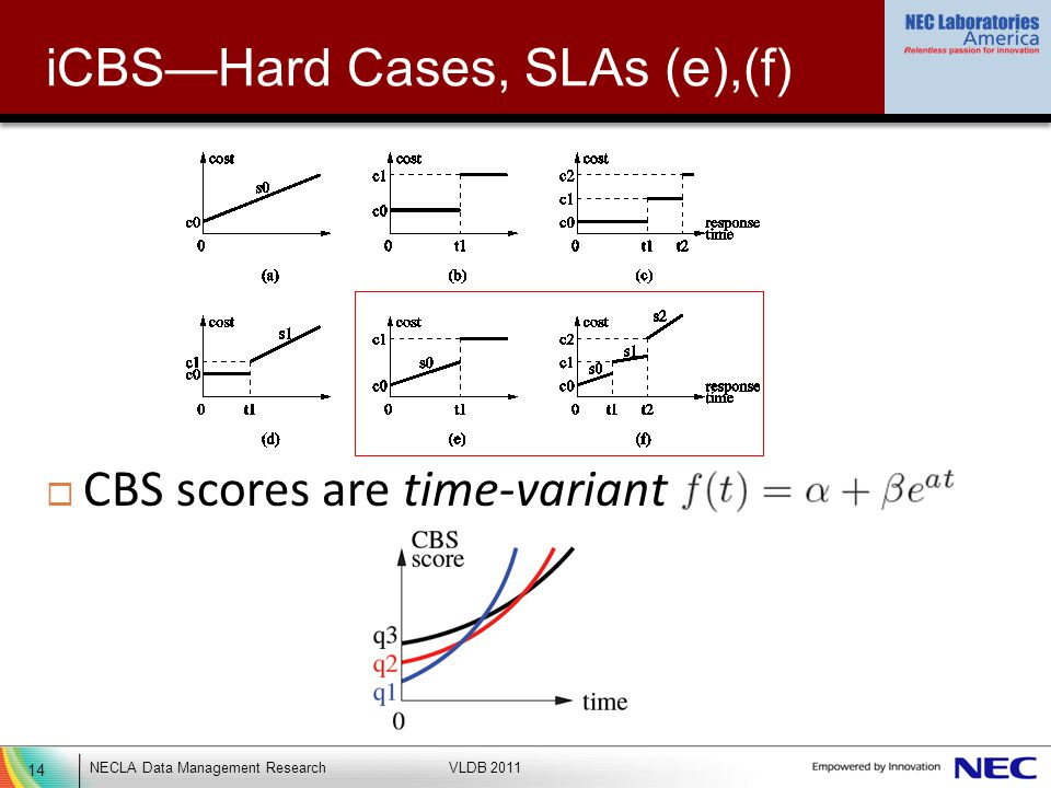 14 NECLA Data Management ResearchVLDB 2011 iCBSHard Cases, SLAs (e),(f) CBS scores are time-variant