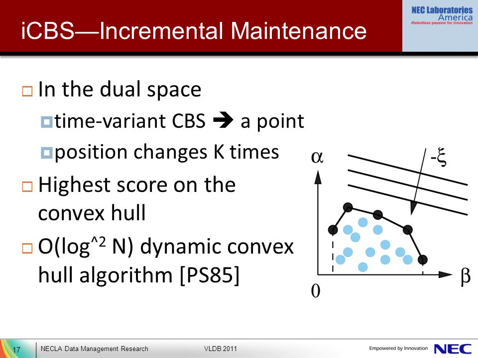 17 NECLA Data Management ResearchVLDB 2011 iCBSIncremental Maintenance In the dual space time-variant CBS a point position changes K times Highest score on the convex hull O(log ^2 N) dynamic convex hull algorithm [PS85]
