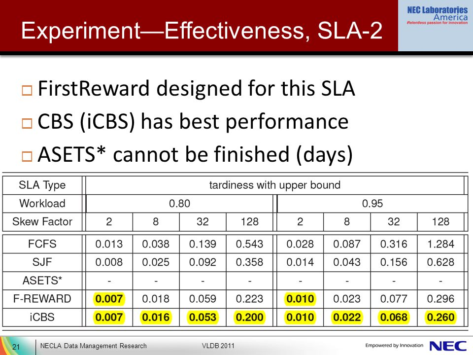 21 NECLA Data Management ResearchVLDB 2011 ExperimentEffectiveness, SLA-2 FirstReward designed for this SLA CBS (iCBS) has best performance ASETS* cannot be finished (days)
