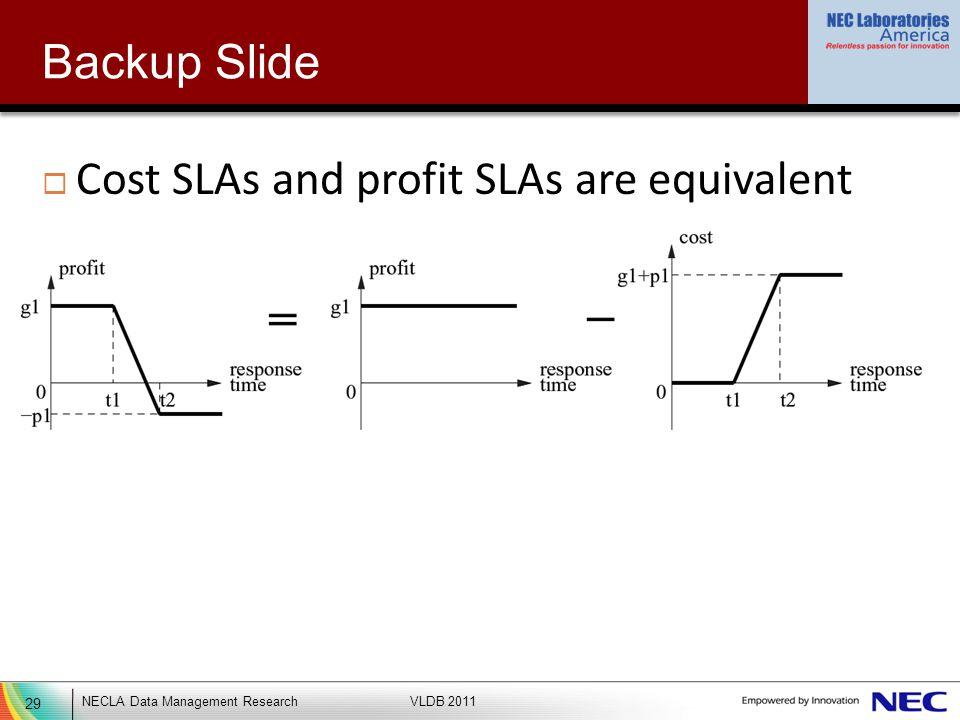 29 NECLA Data Management ResearchVLDB 2011 Backup Slide Cost SLAs and profit SLAs are equivalent