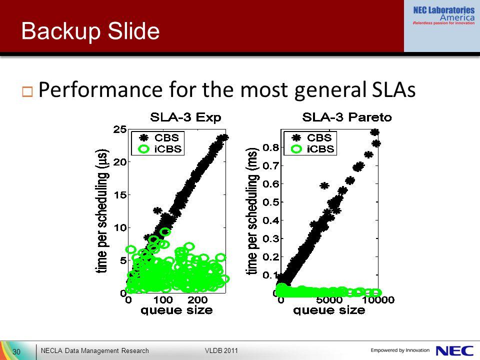 30 NECLA Data Management ResearchVLDB 2011 Backup Slide Performance for the most general SLAs