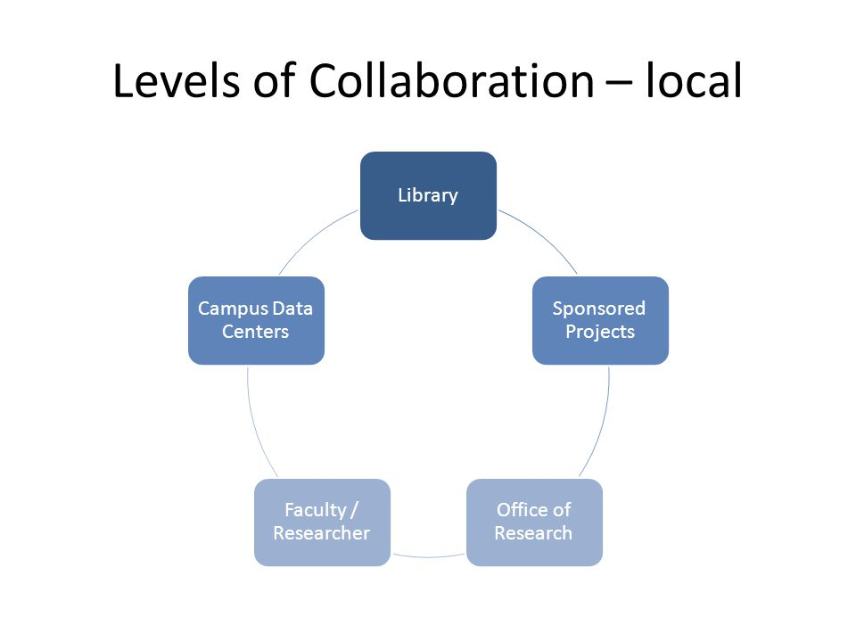 Levels of Collaboration – local Library Sponsored Projects Office of Research Faculty / Researcher Campus Data Centers