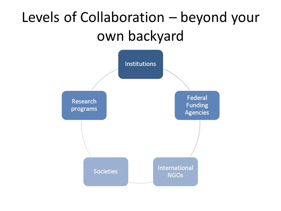 Levels of Collaboration – beyond your own backyard Institutions Federal Funding Agencies International NGOs Societies Research programs