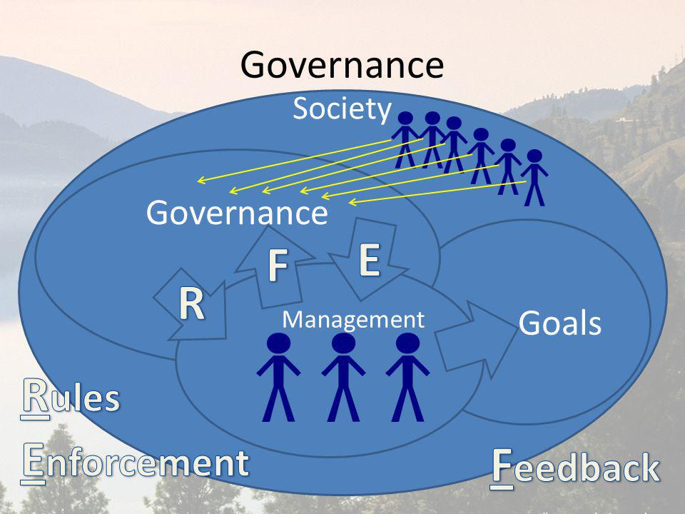 Society Governance Goals Governance Management