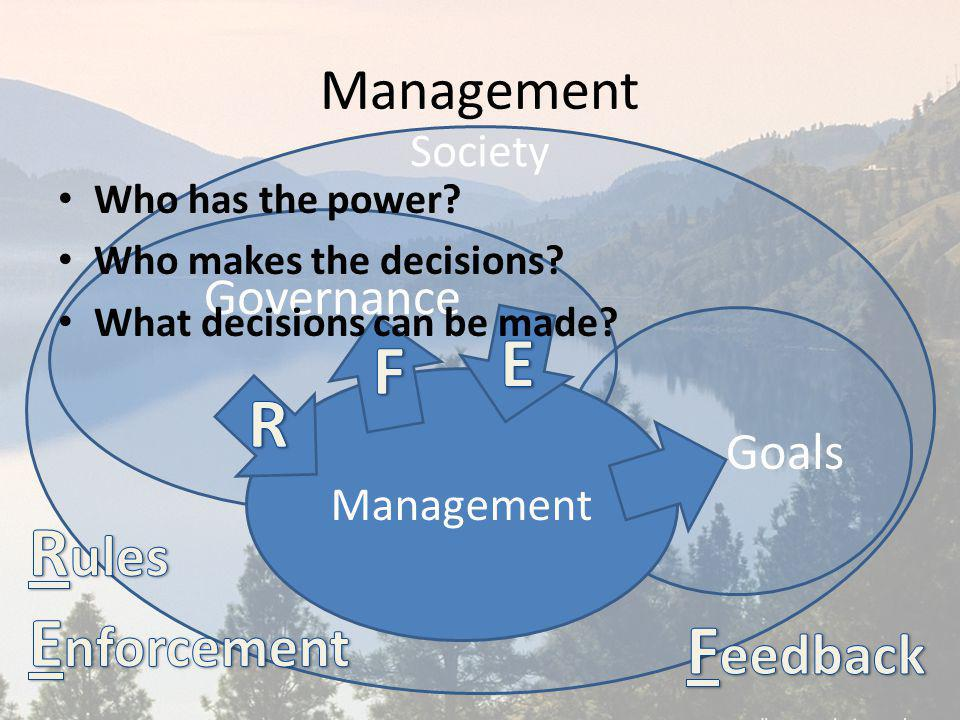 Management Society Goals Governance Management Who has the power? Who makes the decisions? What decisions can be made?