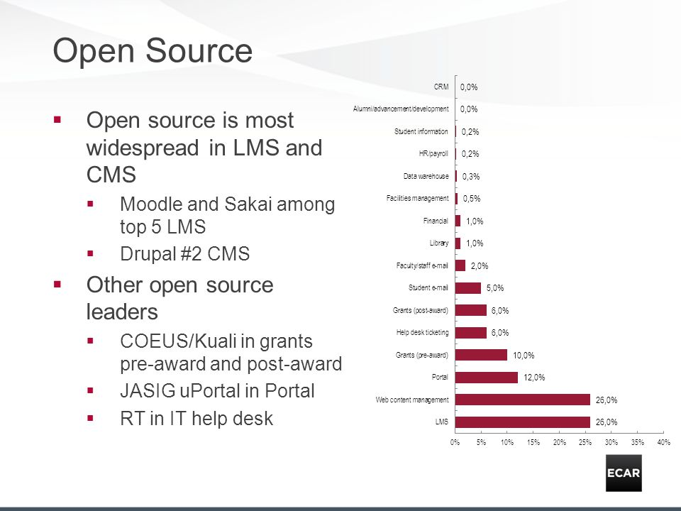 Open Source Open source is most widespread in LMS and CMS Moodle and Sakai among top 5 LMS Drupal #2 CMS Other open source leaders COEUS/Kuali in grants pre-award and post-award JASIG uPortal in Portal RT in IT help desk