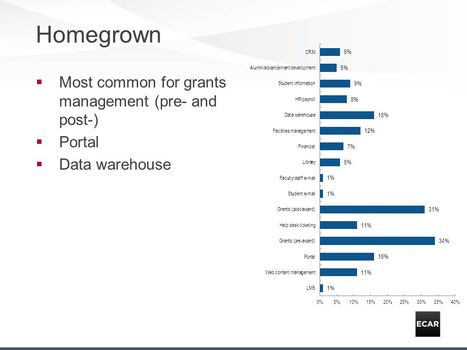 Homegrown Most common for grants management (pre- and post-) Portal Data warehouse