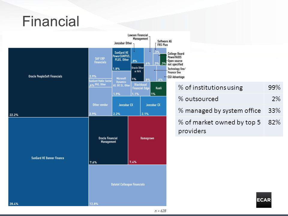 Financial % of institutions using99% % outsourced2% % managed by system office33% % of market owned by top 5 providers 82%