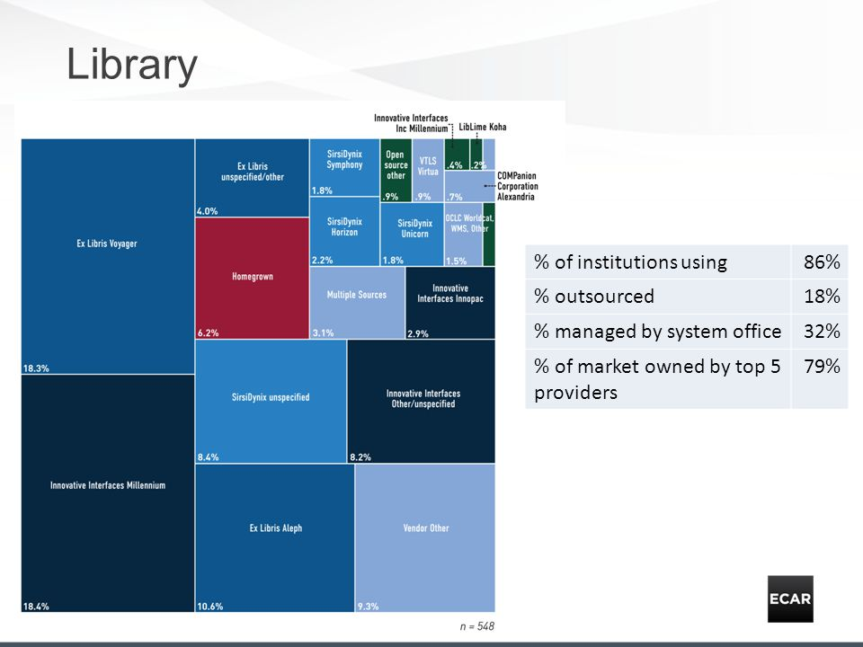 Library % of institutions using86% % outsourced18% % managed by system office32% % of market owned by top 5 providers 79%