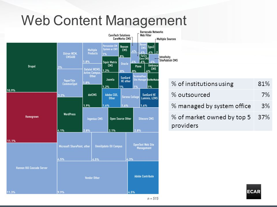 Web Content Management % of institutions using81% % outsourced7% % managed by system office3% % of market owned by top 5 providers 37%