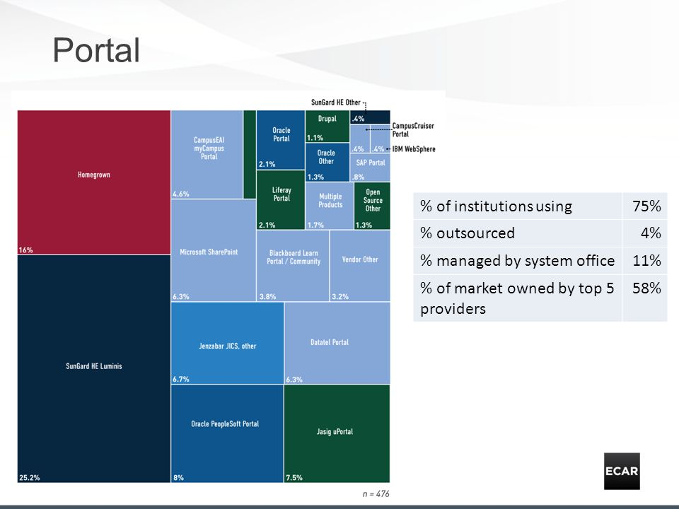Portal % of institutions using75% % outsourced4% % managed by system office11% % of market owned by top 5 providers 58%