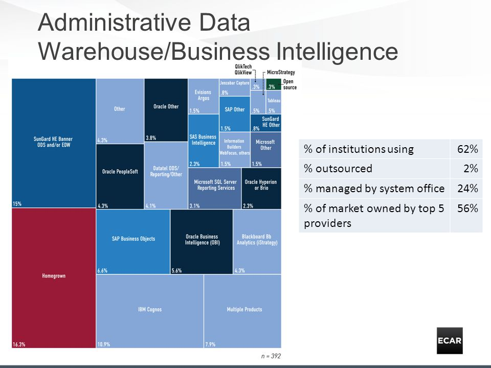 Administrative Data Warehouse/Business Intelligence % of institutions using62% % outsourced2% % managed by system office24% % of market owned by top 5 providers 56%
